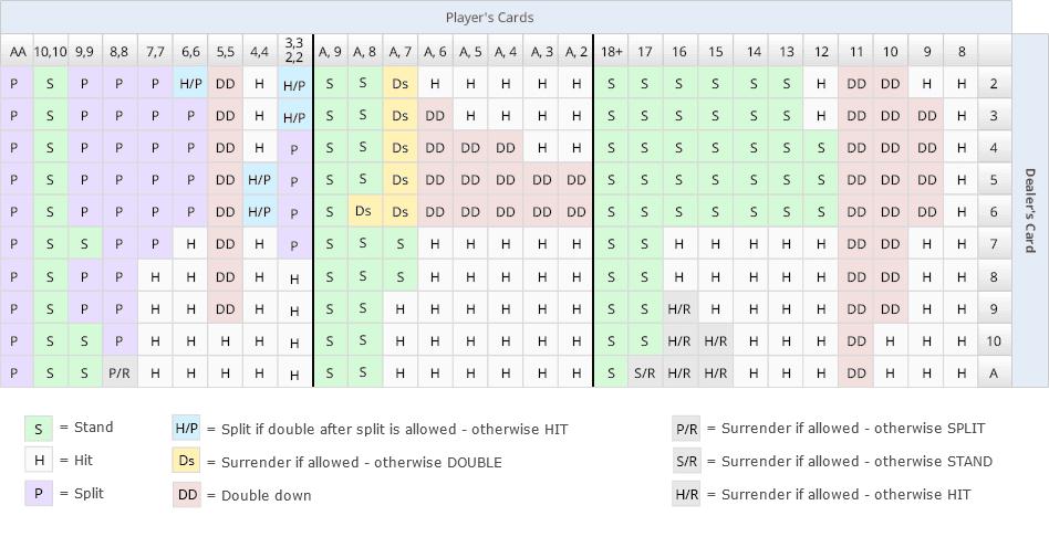 Blackjack stand on 17 strategy