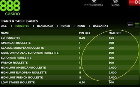 Roulette Table Limits are Relatively Low at Online Casinos
