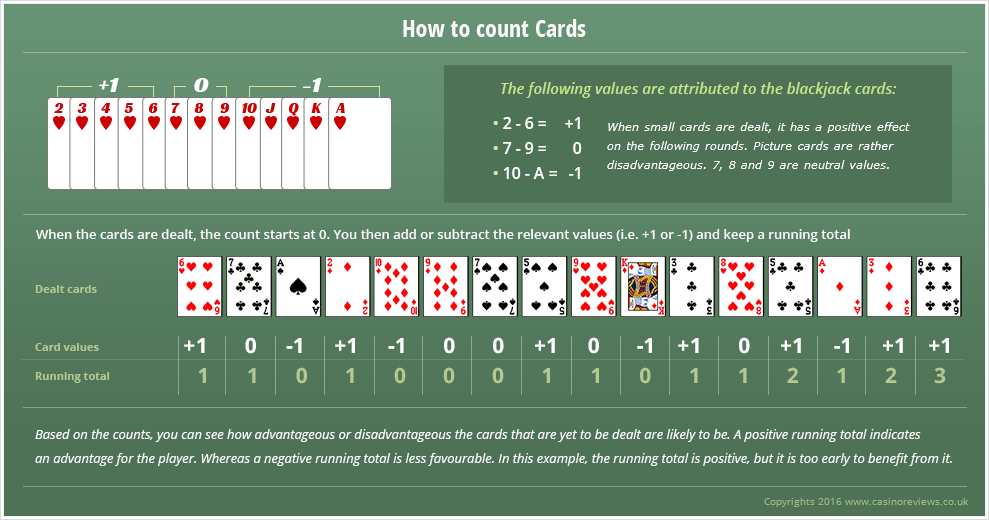 Blackjack card counting when to bet more