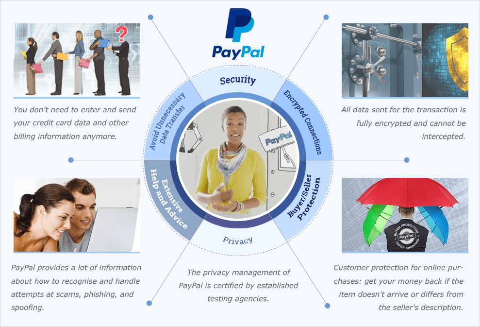 Infographic describing the different benefits of using PayPal online.