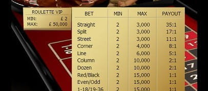 Different Limits Apply to the Various Types of Bets at a Roulette Table