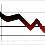 A graph depicting share prices declining.