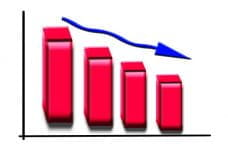 A bar graph showing a declining trend, represented by a descending arrow.