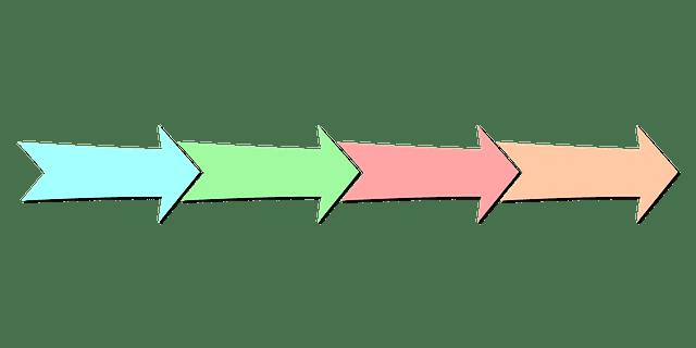 Urutan panah berwarna berbeda menunjuk ke kanan.